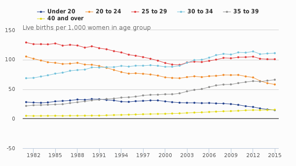 Figure 2- Age-specific fertility rates, 1981 to 2015